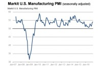 U.S. Manufacturing PMI Shows Strongest Rate Growth Since March 2015